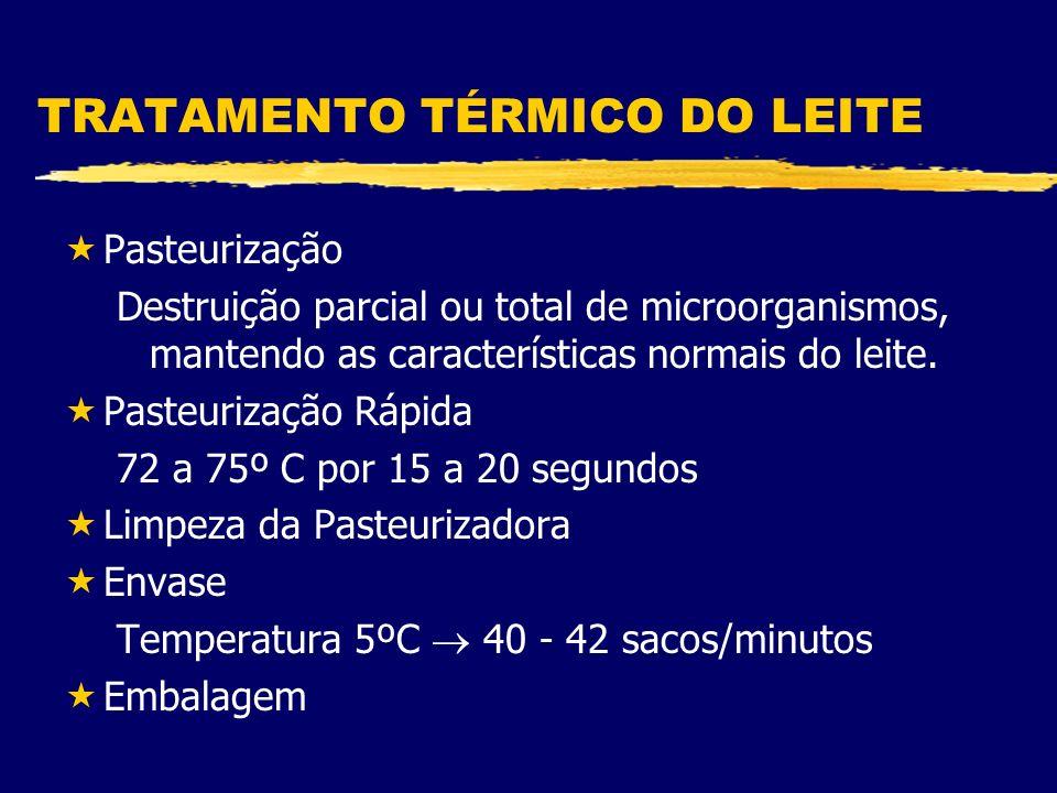 TRATAMENTO TÉRMICO DO LEITE «Pasteurização Destruição parcial ou total de microorganismos, mantendo as características normais do leite.