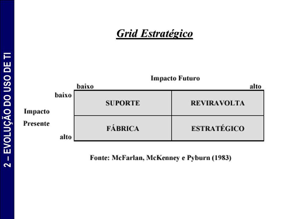 Grid Estratégico 2 – EVOLUÇÃO DO USO DE TI