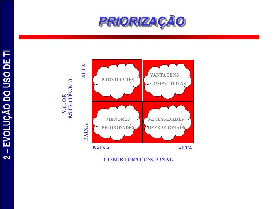 COBERTURA FUNCIONAL VALOR ESTRATÉGICO ALTABAIXA ALTA PRIORIDADES MENORES PRIORIDADES VANTAGENS COMPETITIVAS NECESSIDADES OPERACIONAIS PRIORIZAÇÃOPRIOR