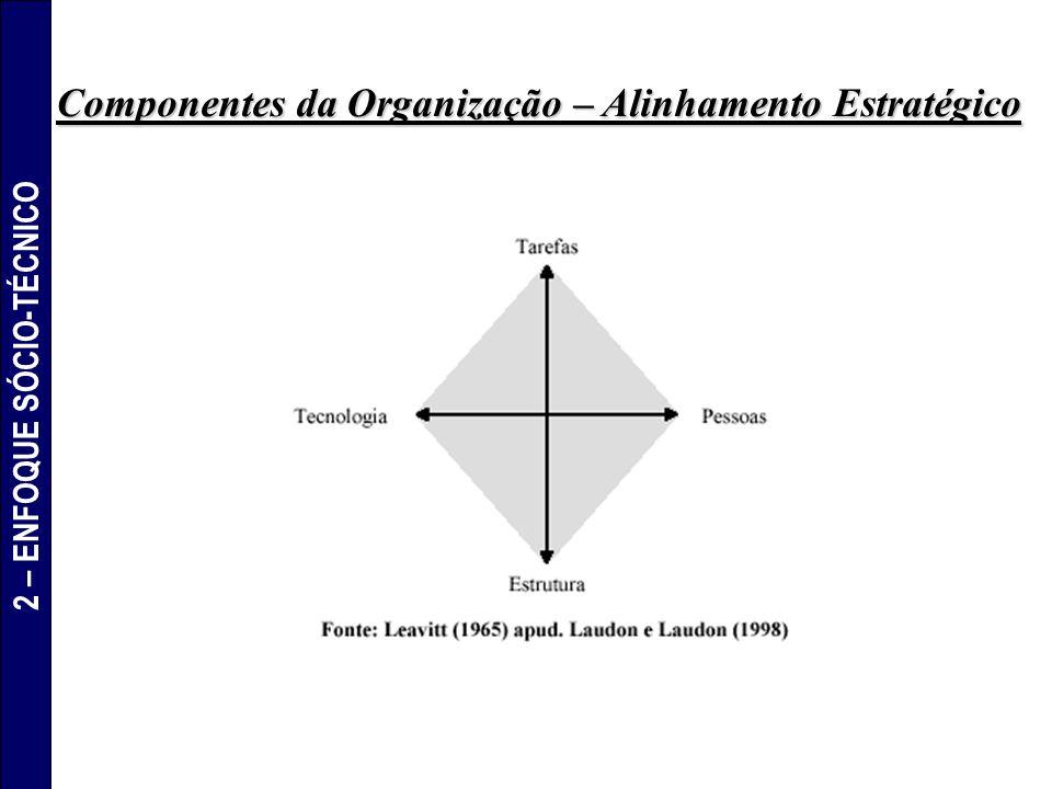 Componentes da Organização – Alinhamento Estratégico 2 – ENFOQUE SÓCIO-TÉCNICO