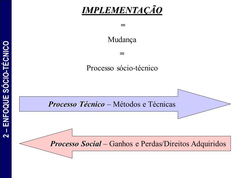 IMPLEMENTAÇÃO = Mudança = Processo sócio-técnico Processo Técnico Processo Técnico – Métodos e Técnicas Processo Social Processo Social – Ganhos e Per