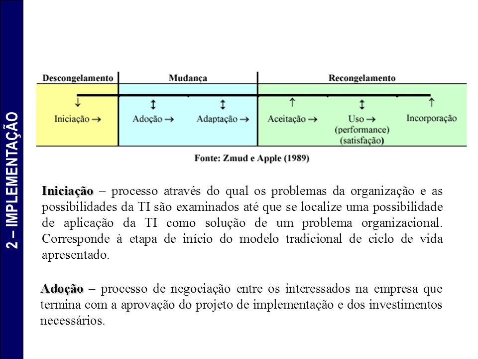 Iniciação Iniciação – processo através do qual os problemas da organização e as possibilidades da TI são examinados até que se localize uma possibilid