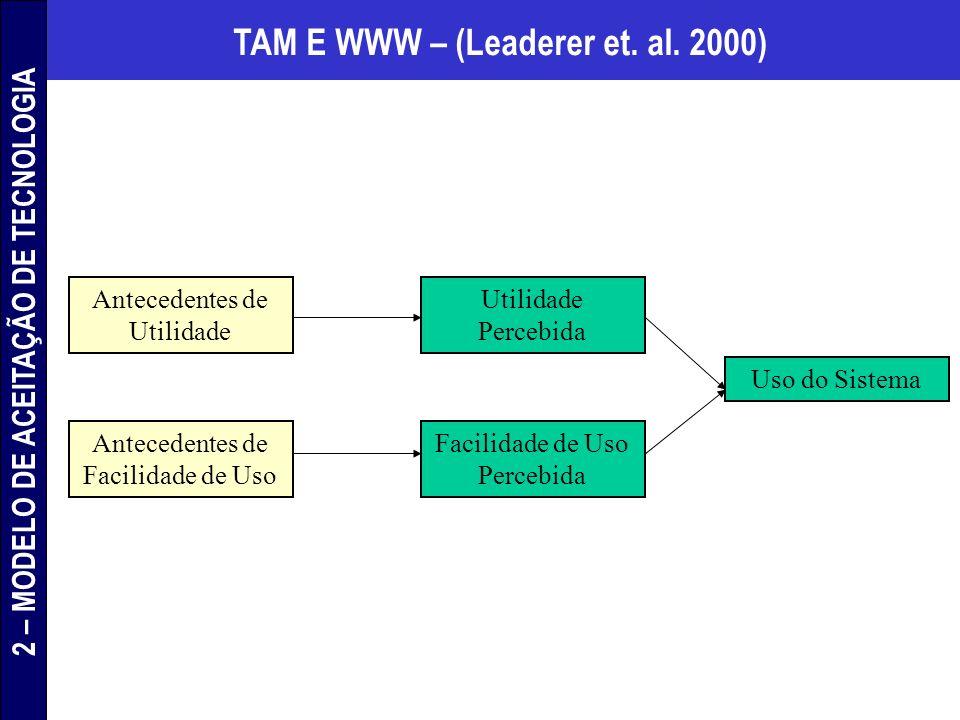 TAM E WWW – (Leaderer et. al. 2000) Antecedentes de Utilidade Antecedentes de Facilidade de Uso Utilidade Percebida Facilidade de Uso Percebida Uso do