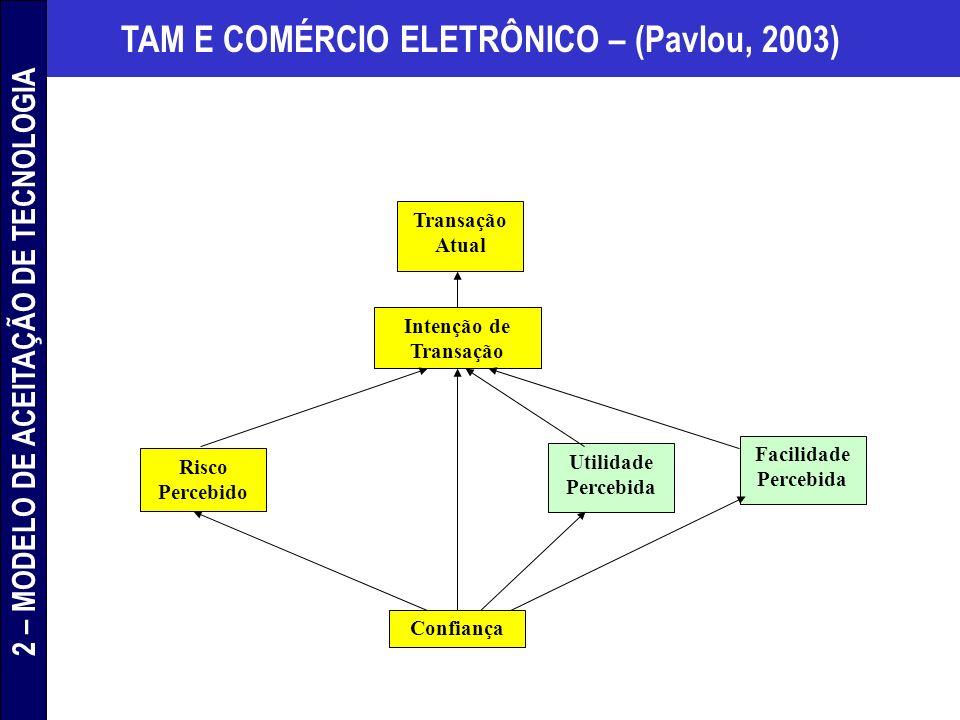 TAM E COMÉRCIO ELETRÔNICO – (Pavlou, 2003) Transação Atual Intenção de Transação Risco Percebido Utilidade Percebida Facilidade Percebida Confiança 2