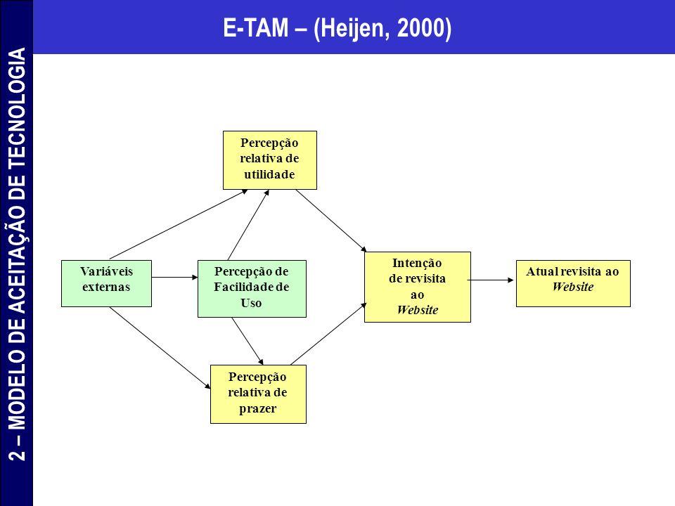 E-TAM – (Heijen, 2000) Variáveis externas Percepção relativa de utilidade Percepção relativa de prazer Percepção de Facilidade de Uso Intenção de revi