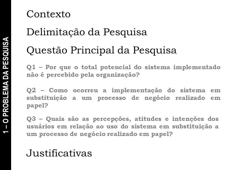 1 – O PROBLEMA DA PESQUISA Contexto Delimitação da Pesquisa Questão Principal da Pesquisa Q1 – Por que o total potencial do sistema implementado não é