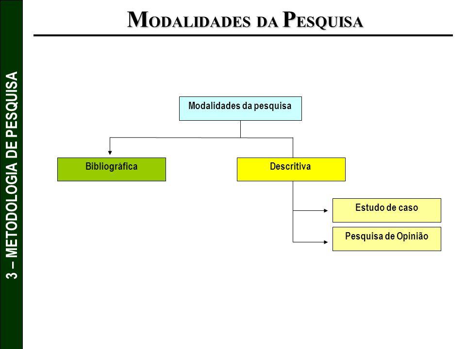 3 – METODOLOGIA DE PESQUISA BibliográficaDescritiva Pesquisa de Opinião Estudo de caso Modalidades da pesquisa M ODALIDADES DA P ESQUISA