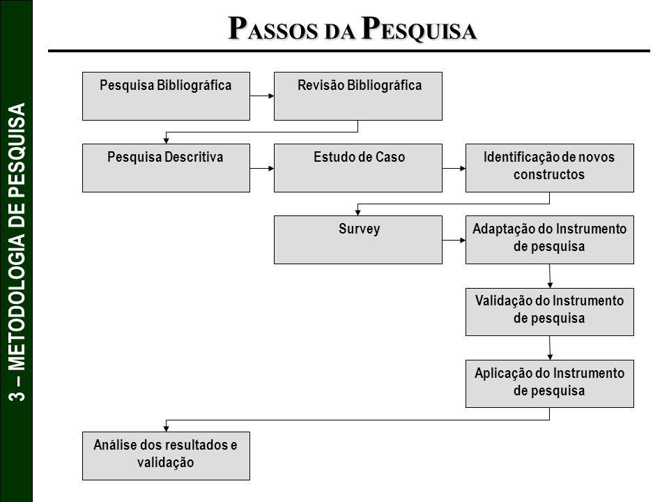 3 – METODOLOGIA DE PESQUISA P ASSOS DA P ESQUISA Revisão Bibliográfica Estudo de CasoIdentificação de novos constructos Adaptação do Instrumento de pe