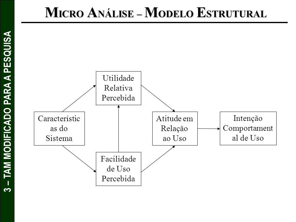 3 – TAM MODIFICADO PARA A PESQUISA M ICRO A NÁLISE – M ODELO E STRUTURAL Característic as do Sistema Facilidade de Uso Percebida Utilidade Relativa Pe