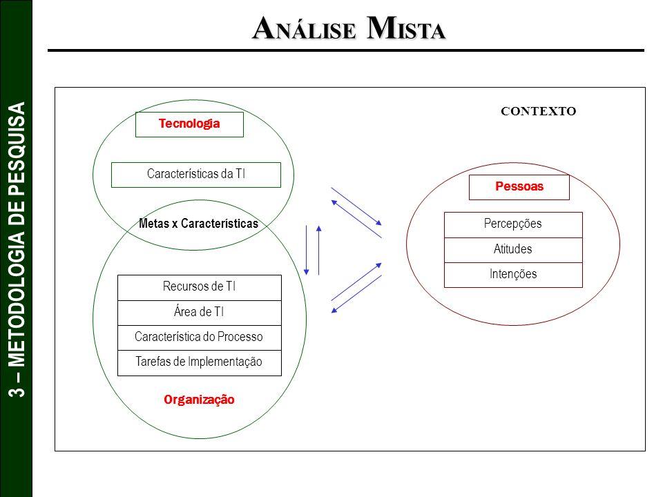 3 – METODOLOGIA DE PESQUISA A NÁLISE M ISTA Pessoas Percepções Atitudes Intenções Organização Recursos de TI Área de TI Característica do Processo Tar