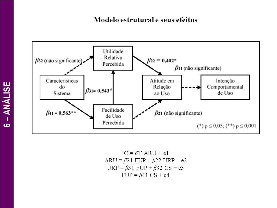 6 – ANÁLISE Modelo estrutural e seus efeitos IC = β11ARU + e1 ARU = β21 FUP + β22 URP + e2 URP = β31 FUP + β32 CS + e3 FUP = β41 CS + e4 Caminhos dire