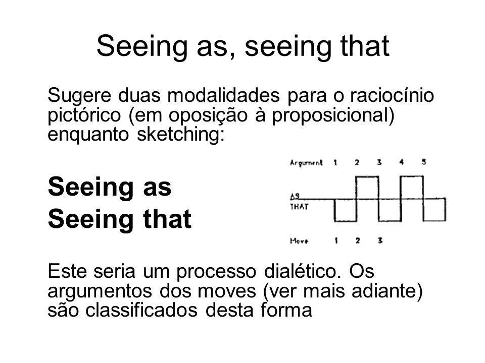 Seeing as, seeing that Sugere duas modalidades para o raciocínio pictórico (em oposição à proposicional) enquanto sketching: Seeing as Seeing that Est