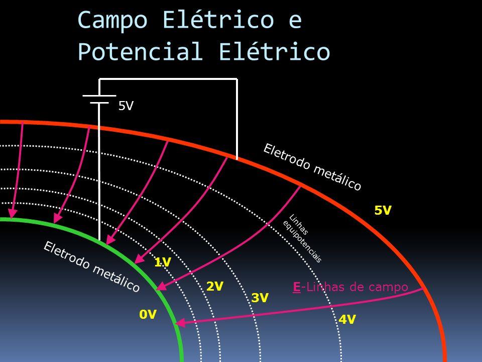 Campo Elétrico e Potencial Elétrico Eletrodo metálico 0V 5V 1V 2V 3V 4V 5V E-Linhas de campo Linhas equipotenciais