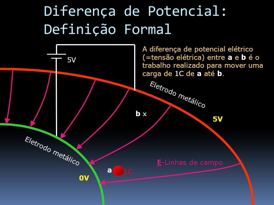 Diferença de Potencial: Definição Formal Eletrodo metálico 0V 5V E-Linhas de campo a x b x 1C A diferença de potencial elétrico (=tensão elétrica) ent