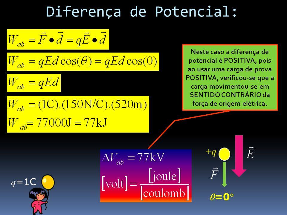Diferença de Potencial: - +q =0 q =1C Neste caso a diferença de potencial é POSITIVA, pois ao usar uma carga de prova POSITIVA, verificou-se que a car