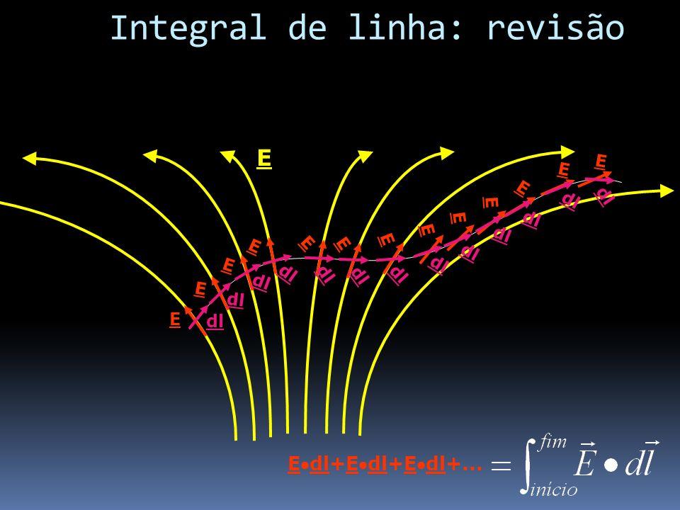 Integral de linha: revisão E dl E E E E E E E E E E E E E Edl+Edl+Edl+...