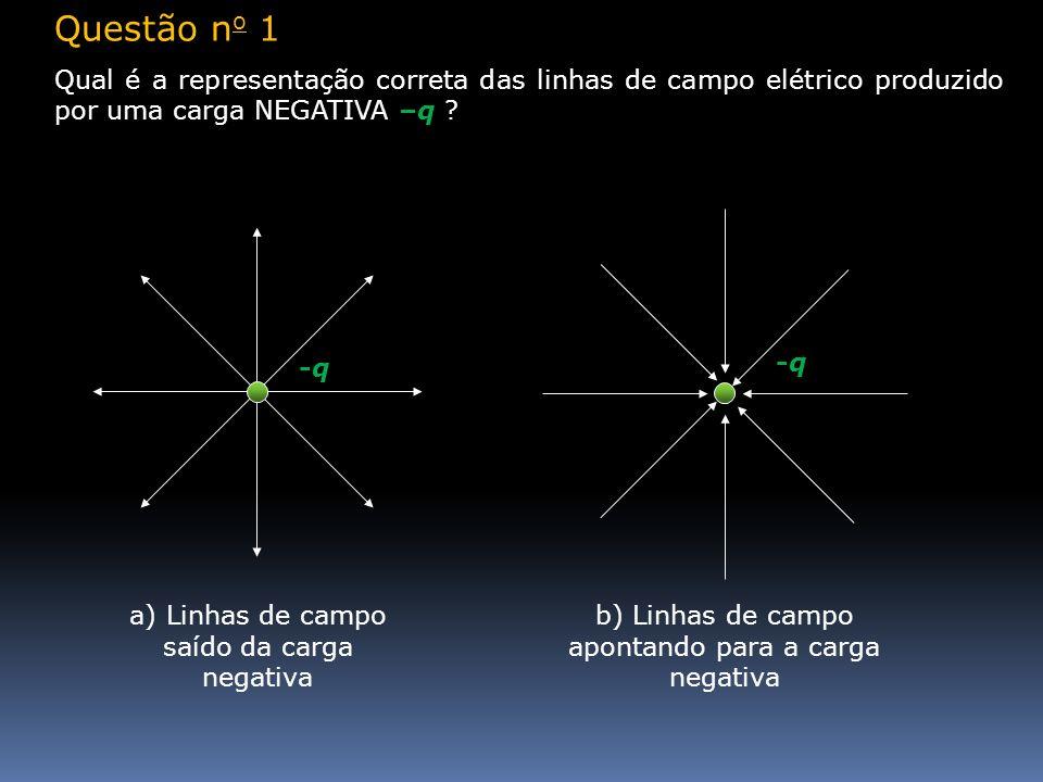 Questão n o 1 Qual é a representação correta das linhas de campo elétrico produzido por uma carga NEGATIVA –q ? -q-q -q-q a) Linhas de campo saído da