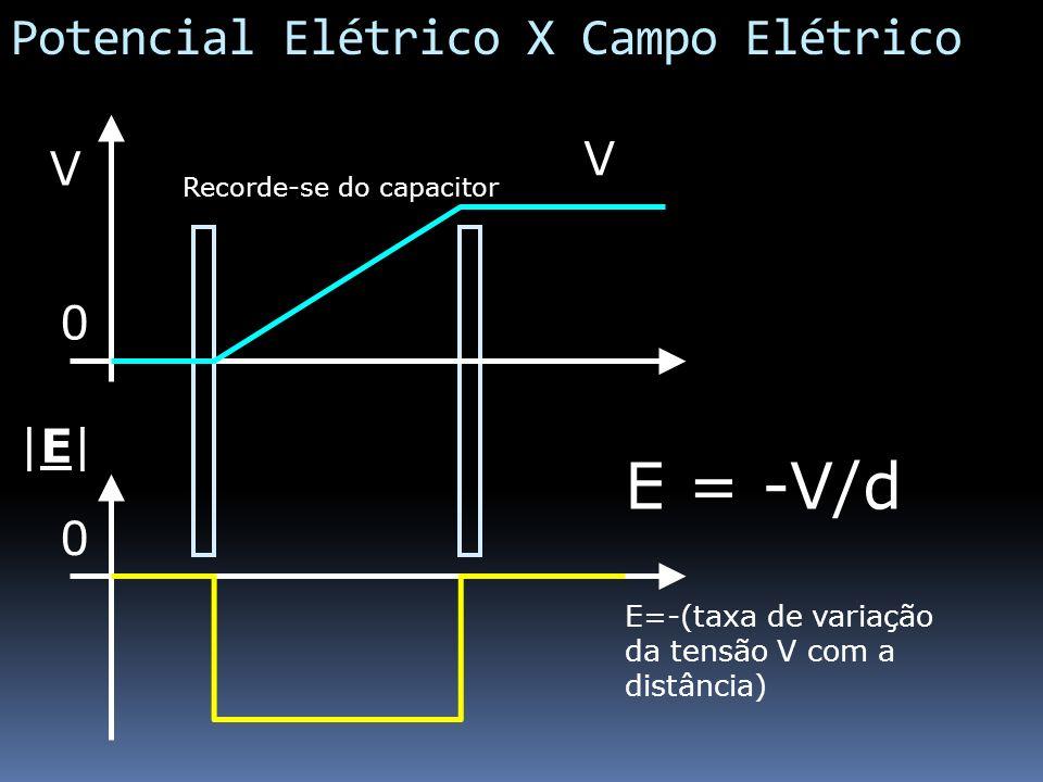 Potencial Elétrico X Campo Elétrico V E = -V/d E=-(taxa de variação da tensão V com a distância) 0 V 0  E  E  Recorde-se do capacitor