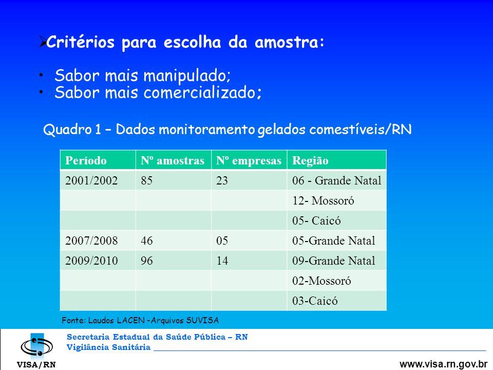 Secretaria Estadual da Saúde Pública – RN Vigilância Sanitária _________________________________________________________________________________ www.visa.rn.gov.br VISA/RN Gráfico 1 – Resultados monitoramento Gelados Comestíveis/RN ** Os dados de 2010 ainda não foram concluídos