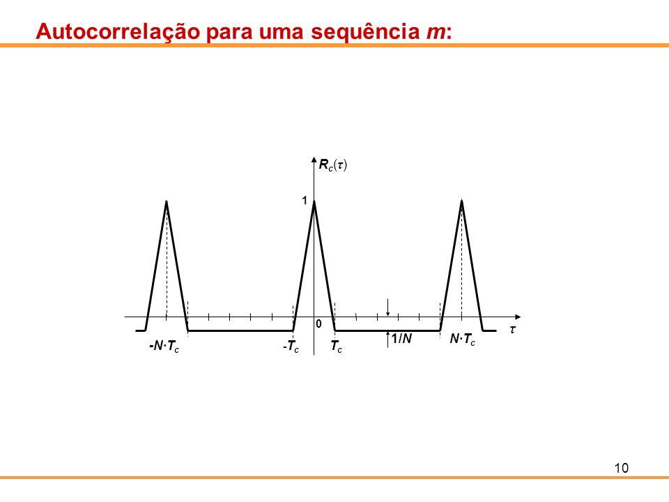 10 Autocorrelação para uma sequência m: 1/N Rc(τ)Rc(τ) τ 0 -Tc-Tc 1 TcTc -N·T c N·T c