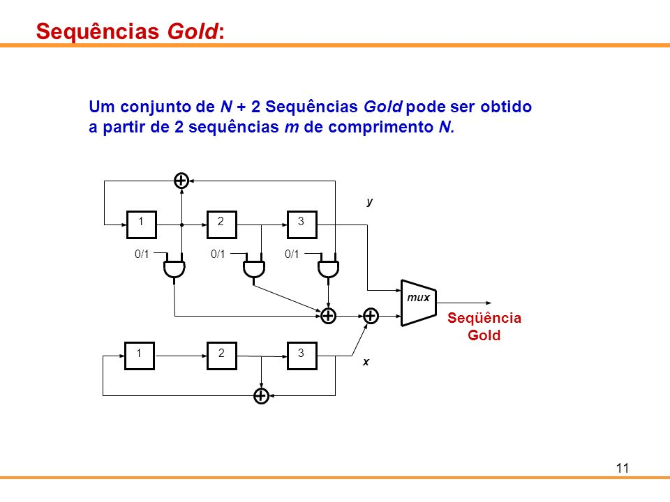 11 Sequências Gold: Um conjunto de N + 2 Sequências Gold pode ser obtido a partir de 2 sequências m de comprimento N. mux 123 123 0/1 x y Seqüência Go