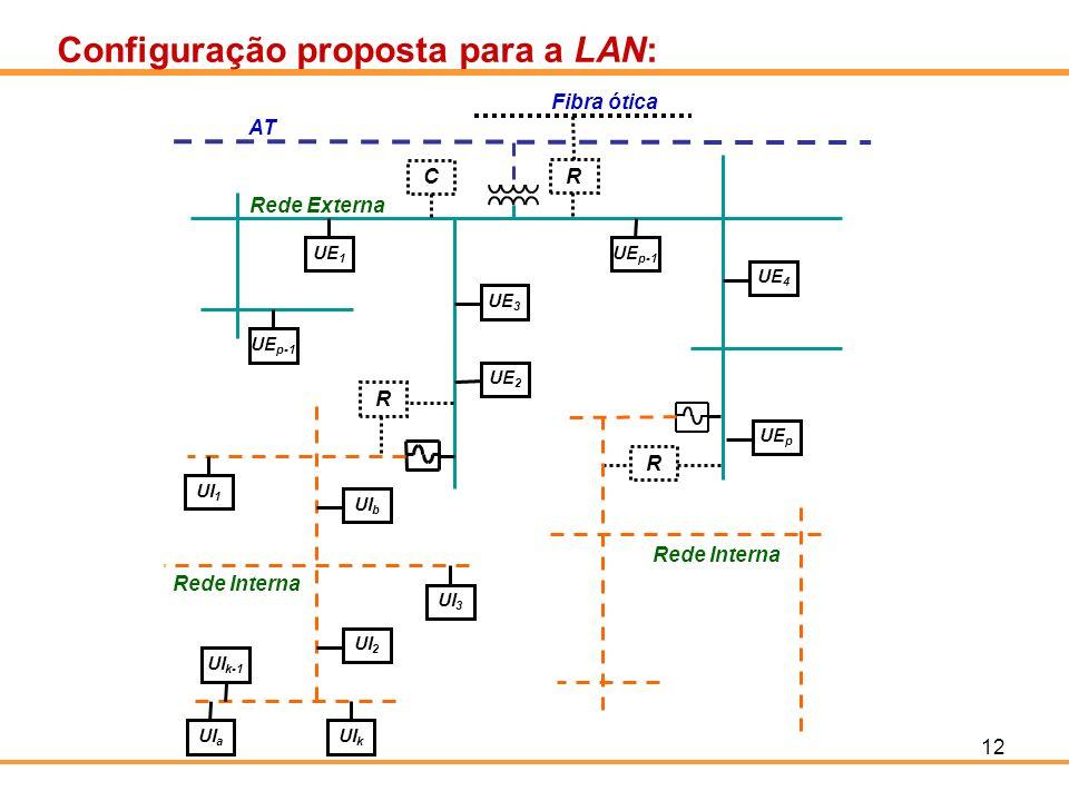 12 Configuração proposta para a LAN: UE 1 UE p-1 UE 3 UE 4 UE p UE 2 UE p-1 UI 1 UI 3 UI b UI k-1 UI a UI k UI 2 AT Rede Externa Rede Interna R R C R
