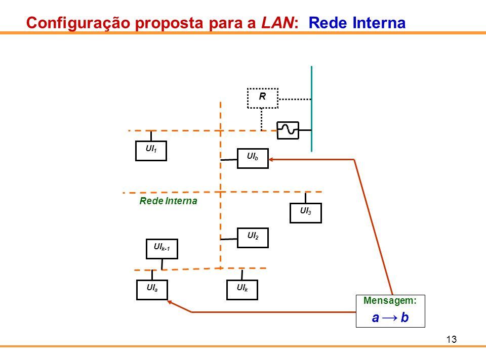 13 Configuração proposta para a LAN: Rede Interna UI 1 UI 3 UI b UI k-1 UI a UI k UI 2 Rede Interna R Mensagem: a b