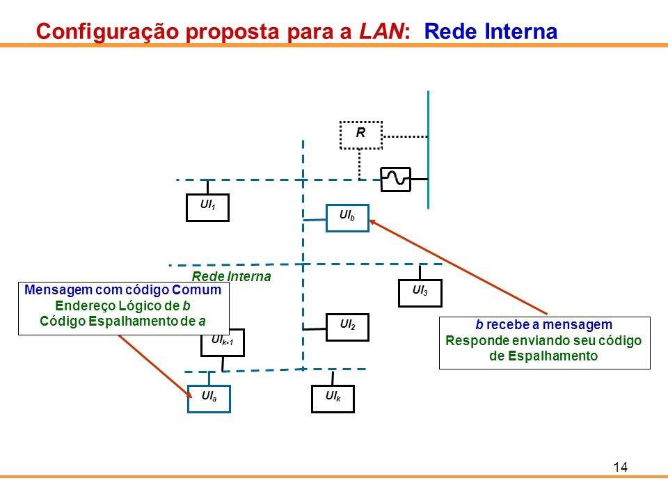 14 Configuração proposta para a LAN: Rede Interna UI 1 UI 3 UI b UI k-1 UI a UI k UI 2 Rede Interna R Mensagem com código Comum Endereço Lógico de b C