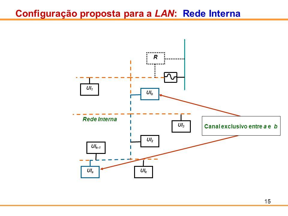 15 Configuração proposta para a LAN: Rede Interna UI 1 UI 3 UI b UI k-1 UI a UI k UI 2 Rede Interna R Canal exclusivo entre a e b