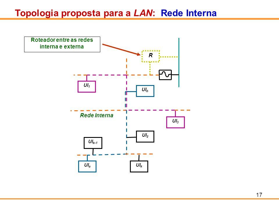 17 Topologia proposta para a LAN: Rede Interna UI 1 UI 3 UI b UI k-1 UI a UI k UI 2 Rede Interna R Roteador entre as redes interna e externa