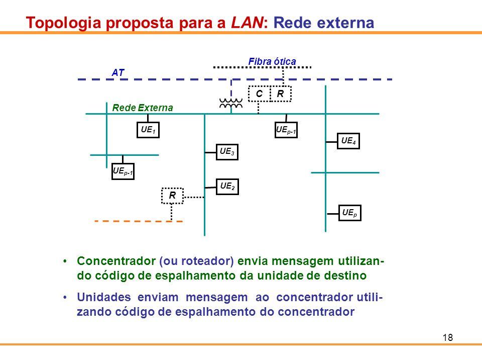 18 Topologia proposta para a LAN: Rede externa UE 1 UE p-1 UE 3 UE 4 UE p UE 2 UE p-1 AT Rede Externa R RC Fibra ótica Concentrador (ou roteador) envi