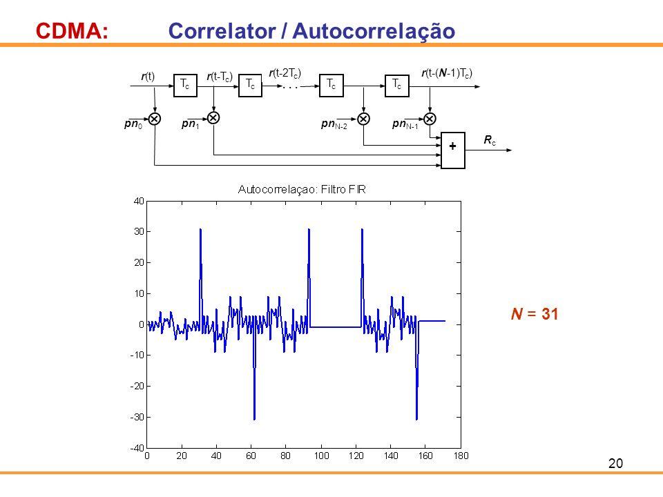 20 CDMA:Correlator / Autocorrelação pn 1 pn N-2 pn N-1 pn 0 r(t-T c ) TcTc TcTc TcTc TcTc · · · + r(t) r(t-2T c )r(t-(N-1)T c ) RcRc N = 31