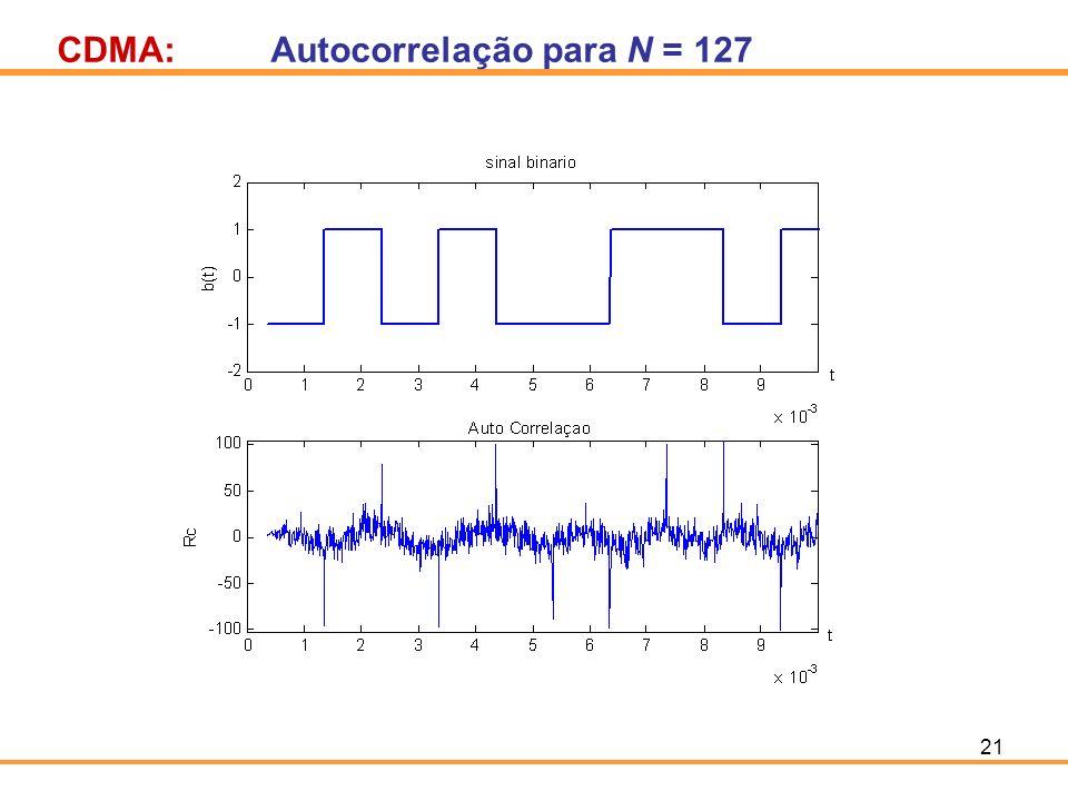 21 CDMA:Autocorrelação para N = 127