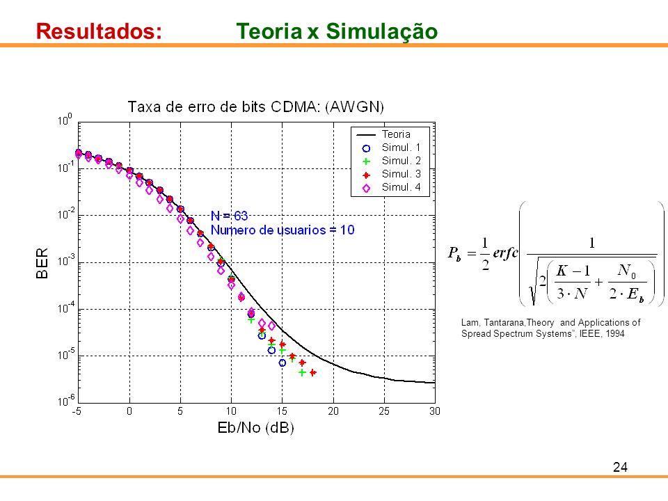 24 Resultados:Teoria x Simulação Lam, Tantarana,Theory and Applications of Spread Spectrum Systems, IEEE, 1994