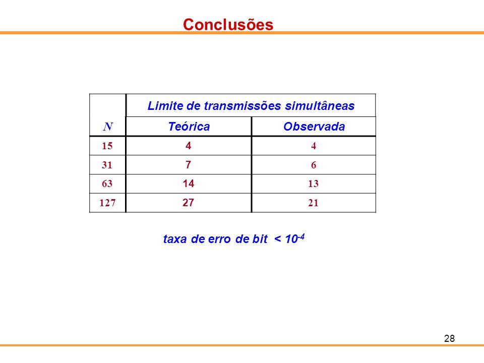 28 Conclusões N TeóricaObservada 15 4 4 31 7 6 63 14 13 127 27 21 Limite de transmissões simultâneas taxa de erro de bit < 10 -4