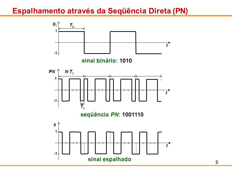 9 Espalhamento através da Seqüência Direta (PN) TbTb t btbt 1 sinal binário: 1010 N·T c t TcTc PN 1 seqüência PN: 1001110 t s 1 sinal espalhado
