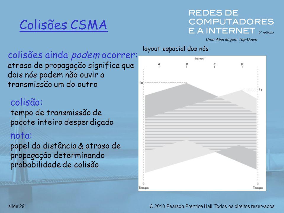 © 2010 Pearson Prentice Hall. Todos os direitos reservados.slide 29 Colisões CSMA colisões ainda podem ocorrer: atraso de propagação significa que doi