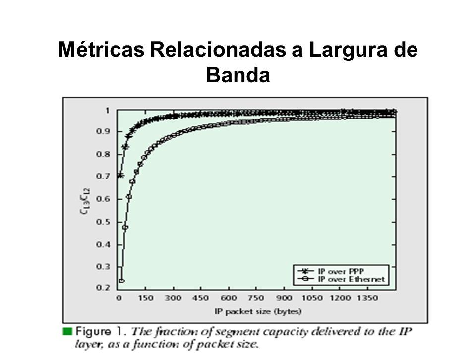 Métricas Relacionadas a Largura de Banda