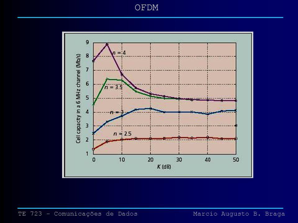 TE 723 - Comunicações de Dados Marcio Augusto B. Braga OFDM