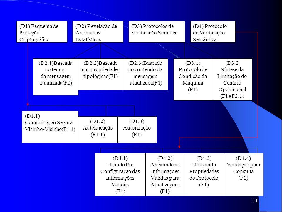 11 (D1) Esquema de Proteção Criptográfico (D2) Revelação de Anomalias Estatísticas (D3) Protocolos de Verificação Sintética (D4) Protocolo de Verificação Semântica (D1.1) Comunicação Segura Visinho-Visinho(F1.1) (D1.2) Autenticação (F1.1) (D1.3) Autorização (F1) (D2.3)Baseado no conteúdo da mensagem atualizada(F1) (D2.2)Baseado nas propriedades tipológicas(F1) (D2.1)Baseada no tempo da mensagem atualizada(F2) (D3.1) Protocolo de Condição da Máquina (F1) (D3.2 Síntese da Limitação do Cenário Operacional (F1)(F2.1) (D4.1) Usando Pré Configuração das Informações Válidas (F1) (D4.2) Anexando as Informações Válidas para Atualizações (F1) (D4.3) Utilizando Propriedades do Protocolo (F1) (D4.4) Validação para Consulta (F1)