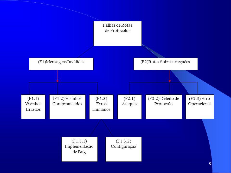 9 Falhas de Rotas de Protocolos (F1)Mensagens Inválidas(F2)Rotas Sobrecarregadas (F1.1) Visinhos Errados (F1.3) Erros Humanos (F2.3) Erro Operacional (F2.1) Ataques (F1.2) Visinhos Comprometidos (F2.2) Defeito de Protocolo (F1.3.1) Implementação de Bug (F1.3.2) Configuração