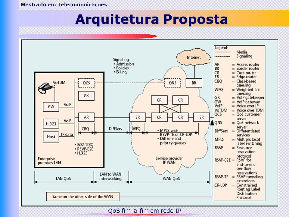 Mestrado em Telecomunicações Arquitetura Proposta QoS fim-a-fim em rede IP