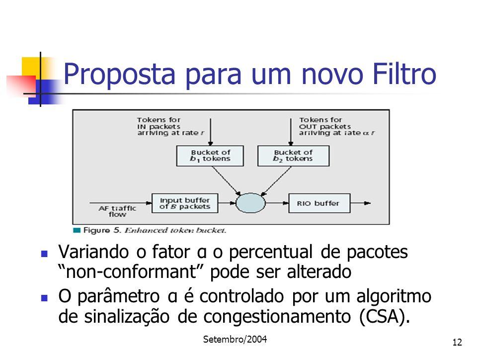 Setembro/2004 12 Proposta para um novo Filtro Variando o fator α o percentual de pacotes non-conformant pode ser alterado O parâmetro α é controlado p