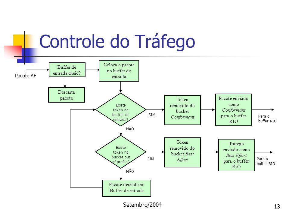 Setembro/2004 13 Controle do Tráfego Buffer de entrada cheio? Descarta pacote Pacote enviado como Conformant para o buffer RIO Tráfego enviado como Be