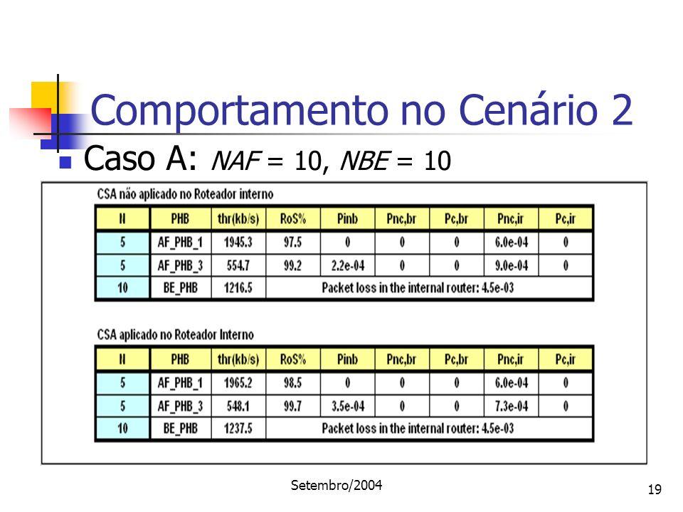 Setembro/2004 19 Comportamento no Cenário 2 Caso A: NAF = 10, NBE = 10