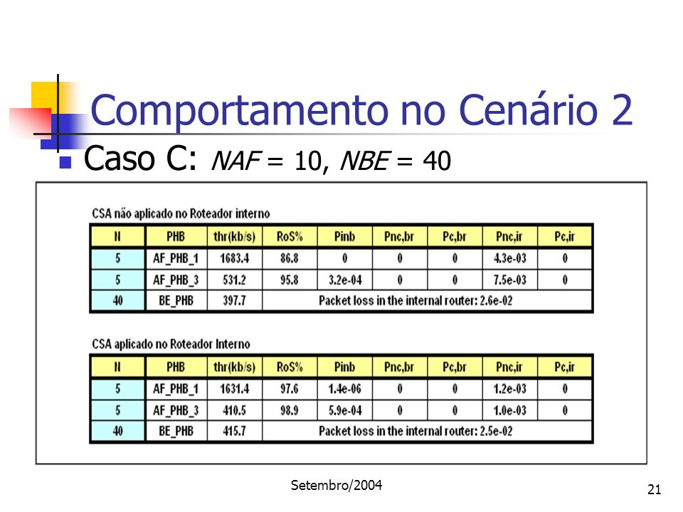 Setembro/2004 21 Comportamento no Cenário 2 Caso C: NAF = 10, NBE = 40