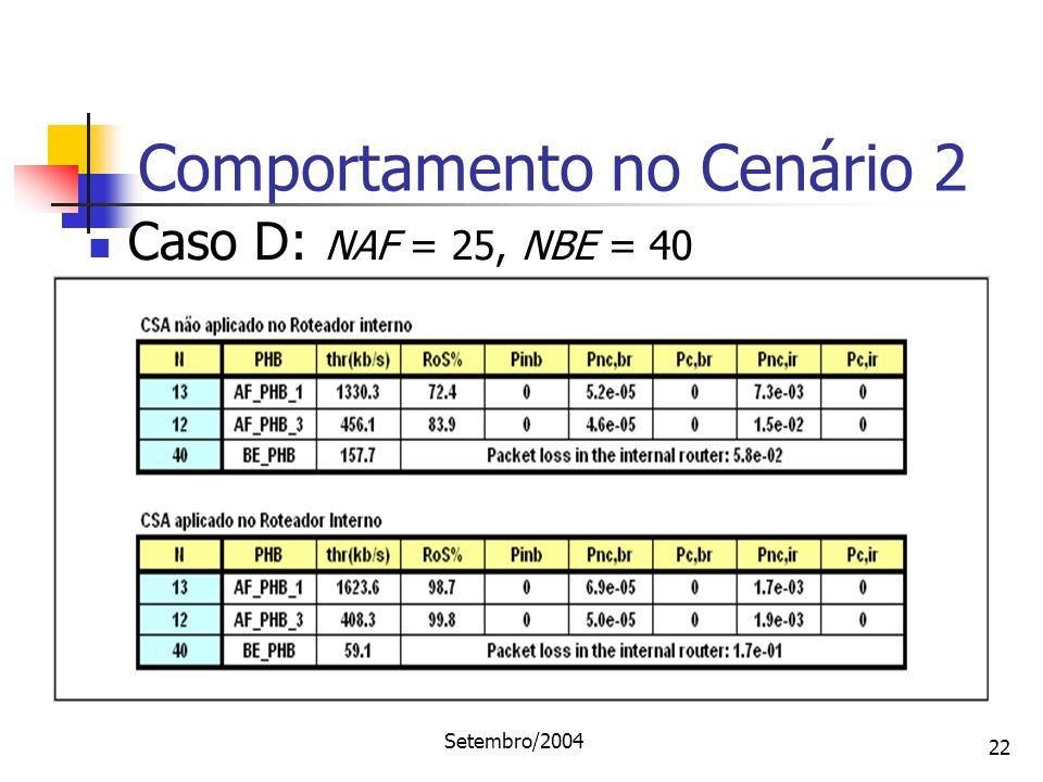 Setembro/2004 22 Comportamento no Cenário 2 Caso D: NAF = 25, NBE = 40