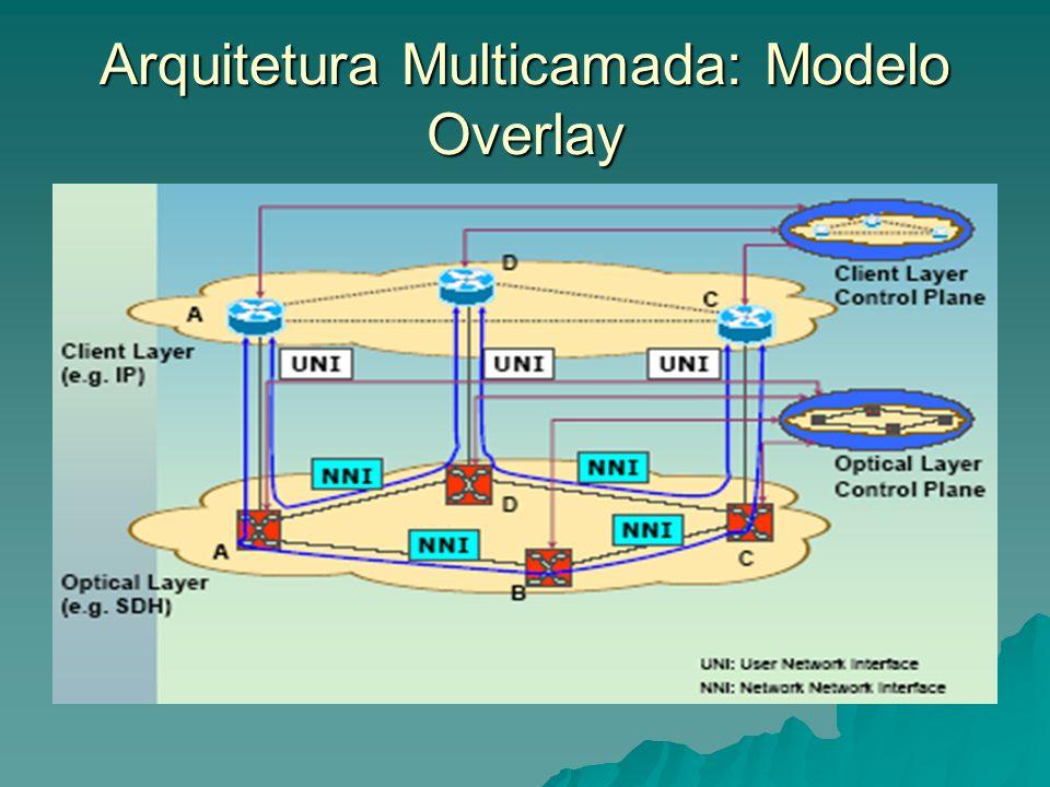 Arquitetura Multicamada: Modelo Overlay
