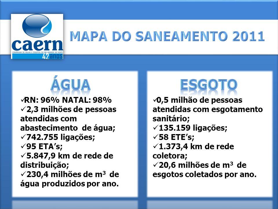 RN: 96% NATAL: 98% 2,3 milhões de pessoas atendidas com abastecimento de água; 742.755 ligações; 95 ETAs; 5.847,9 km de rede de distribuição; 230,4 mi