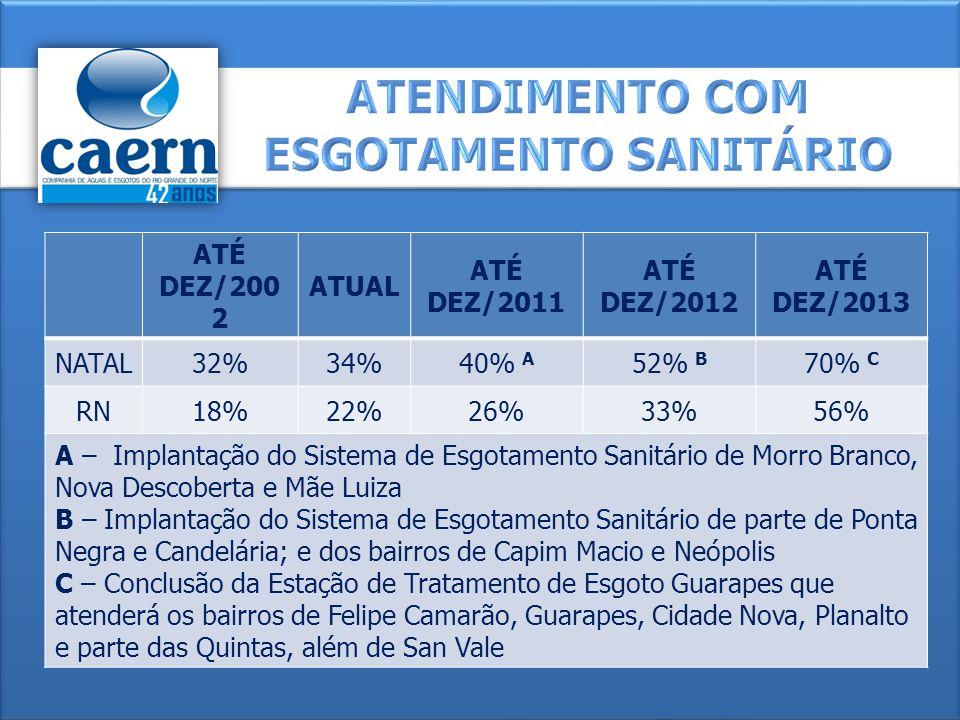 ATÉ DEZ/200 2 ATUAL ATÉ DEZ/2011 ATÉ DEZ/2012 ATÉ DEZ/2013 NATAL32%34%40% A 52% B 70% C RN18%22%26%33%56% A – Implantação do Sistema de Esgotamento Sa